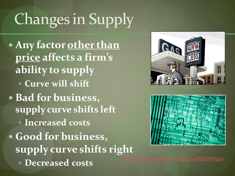 Changes in Supply Any factor other than price affects a firms ability to supply Curve will shift Bad for business, supply curve shifts left Increased costs Good for business, supply curve shifts right Decreased costs   v=P8G1HIlRppo