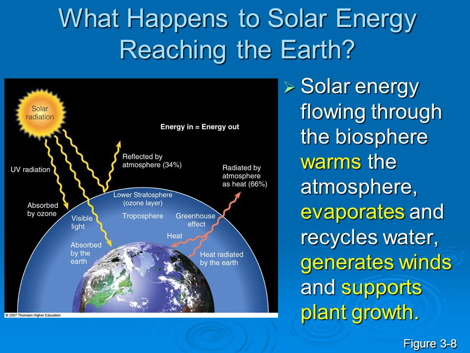 What Happens to Solar Energy Reaching the Earth? Solar energy flowing through the biosphere warms the atmosphere, evaporates and recycles water, gener