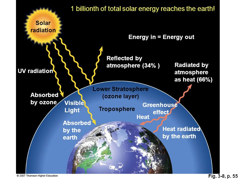 Fig. 3-8, p. 55 Absorbed by ozone Visible Light Absorbed by the earth Greenhouse effect UV radiation Solar radiation Energy in = Energy out Reflected