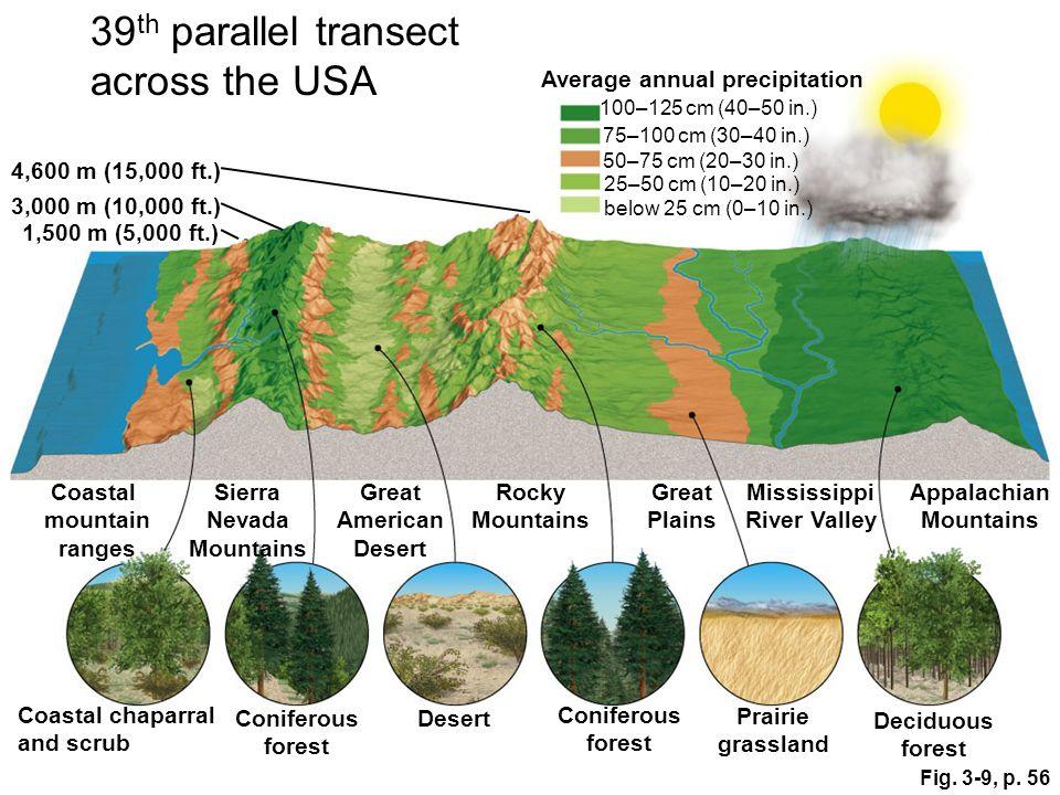Fig. 3-9, p. 56 100–125 cm (40–50 in.) Coastal mountain ranges Sierra Nevada Mountains Great American Desert Coastal chaparral and scrub Coniferous fo