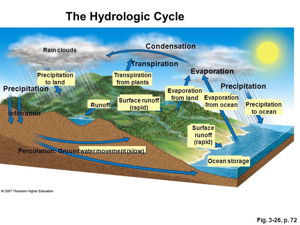 Fig. 3-26, p. 72 Precipitation Transpiration Condensation Evaporation Ocean storage Transpiration from plants Precipitation to land Percolation: Groun