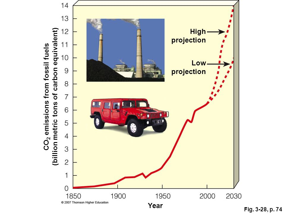 Fig. 3-28, p. 74 CO 2 emissions from fossil fuels (billion metric tons of carbon equivalent) Year Low projection High projection
