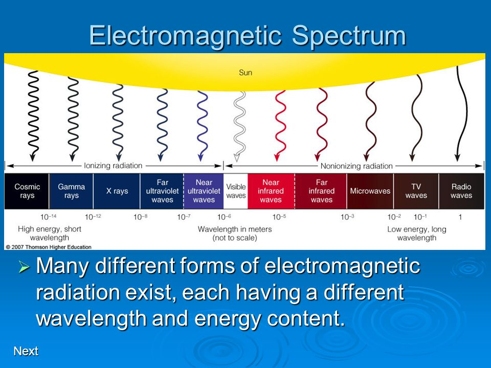 Electromagnetic Spectrum Many different forms of electromagnetic radiation exist, each having a different wavelength and energy content. Many differen