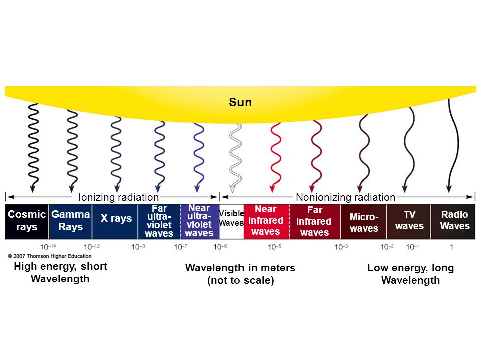 Sun Nonionizing radiationIonizing radiation High energy, short Wavelength Wavelength in meters (not to scale) Low energy, long Wavelength Cosmic rays