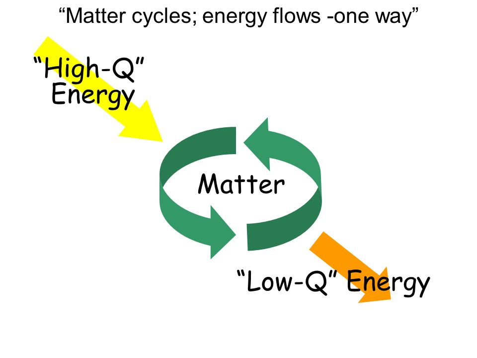 Matter High-Q Energy Low-Q Energy Matter cycles; energy flows -one way