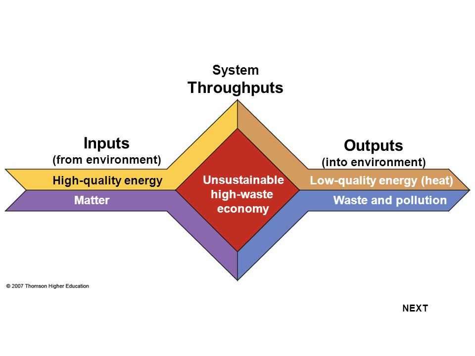 NEXT High-quality energy Matter Unsustainable high-waste economy System Throughputs Inputs (from environment) Outputs (into environment) Low-quality e