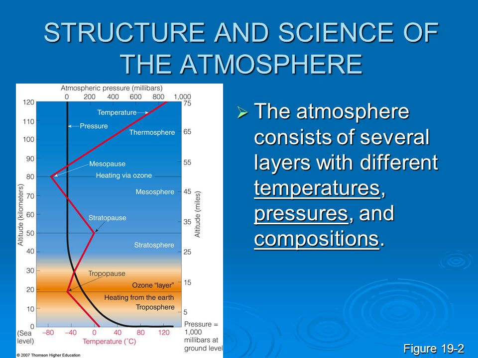 STRUCTURE AND SCIENCE OF THE ATMOSPHERE The atmosphere consists of several layers with different temperatures, pressures, and compositions. The atmosp