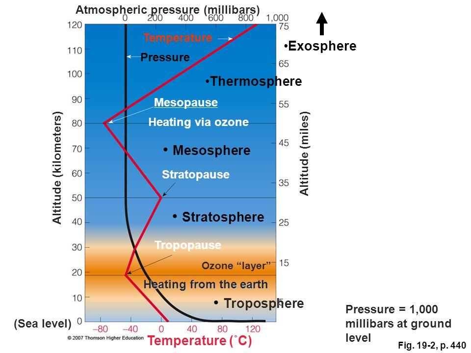 Fig. 19-2, p. 440 Atmospheric pressure (millibars) Temperature Thermosphere Pressure Mesopause Heating via ozone Mesosphere Stratopause Altitude (kilo