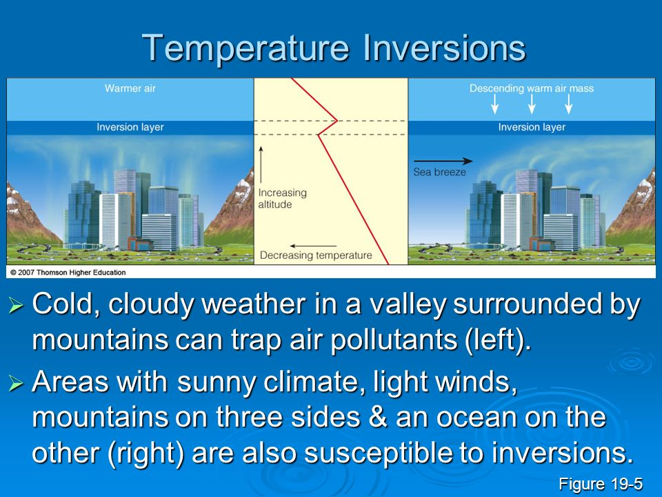 Temperature Inversions Cold, cloudy weather in a valley surrounded by mountains can trap air pollutants (left). Cold, cloudy weather in a valley surro