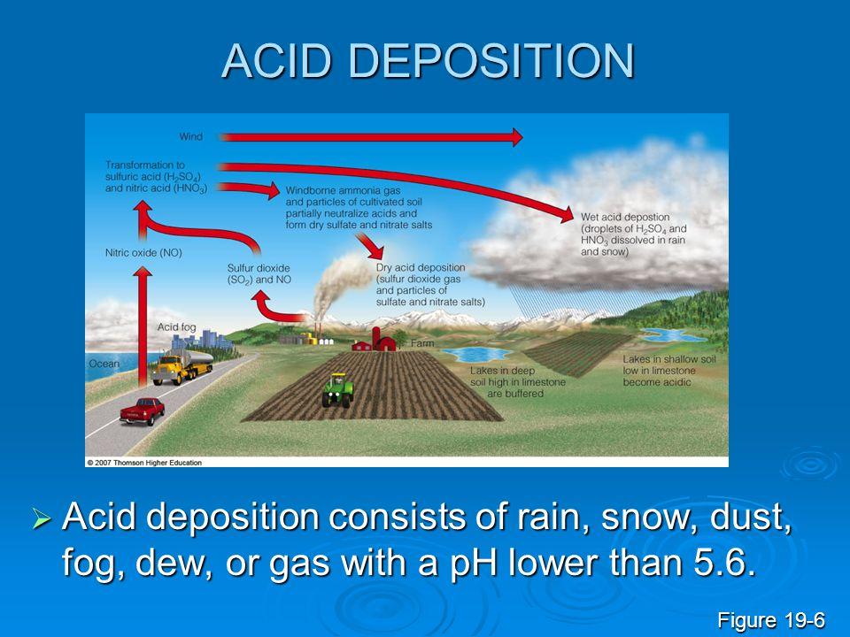 ACID DEPOSITION Acid deposition consists of rain, snow, dust, fog, dew, or gas with a pH lower than 5.6. Acid deposition consists of rain, snow, dust,
