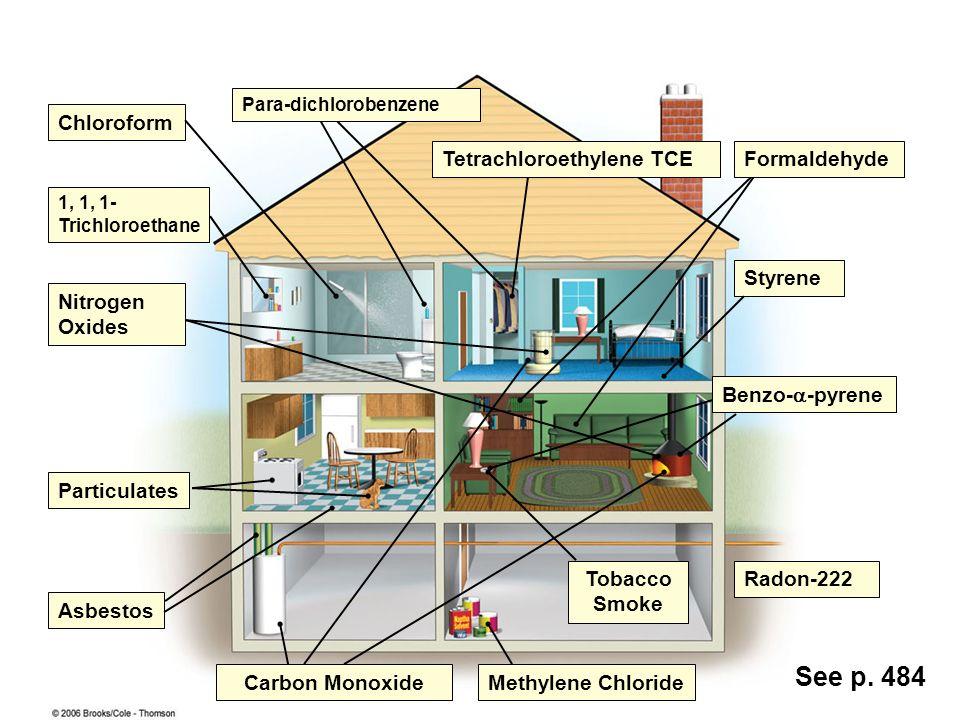 Chloroform Benzo- -pyrene Styrene Radon-222 Methylene Chloride Tobacco Smoke Carbon Monoxide Asbestos Nitrogen Oxides 1, 1, 1- Trichloroethane Particu