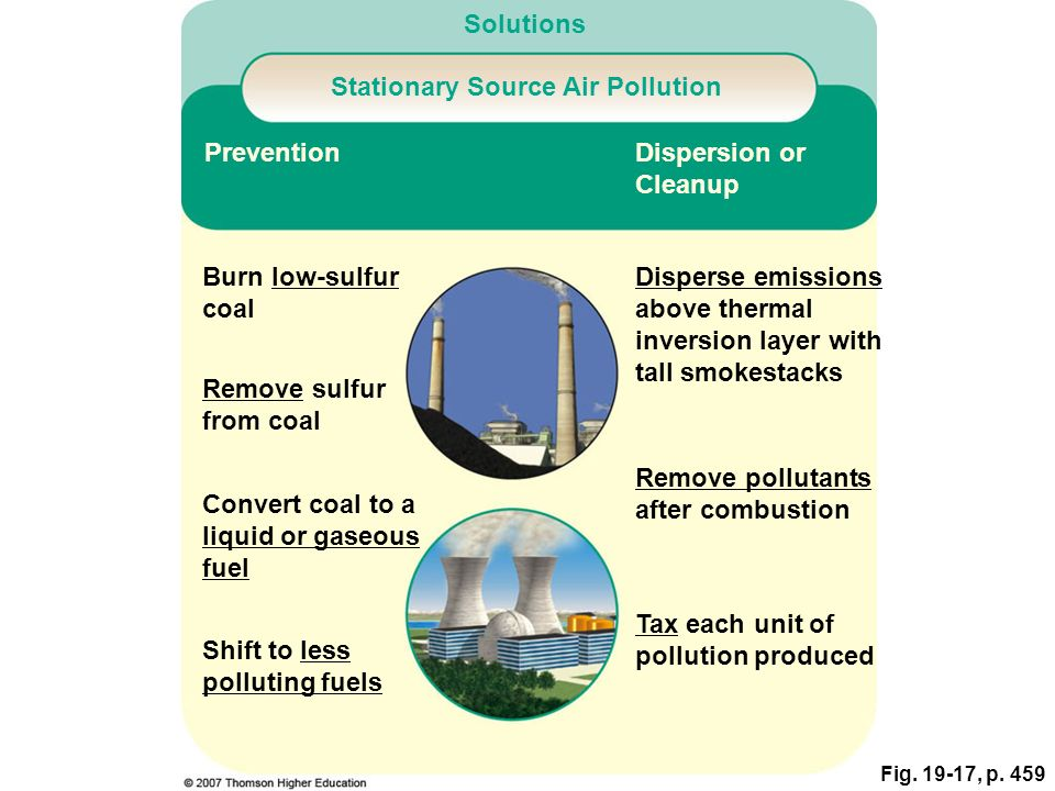 Fig. 19-17, p. 459 Solutions Stationary Source Air Pollution Prevention Burn low-sulfur coal Disperse emissions above thermal inversion layer with tal