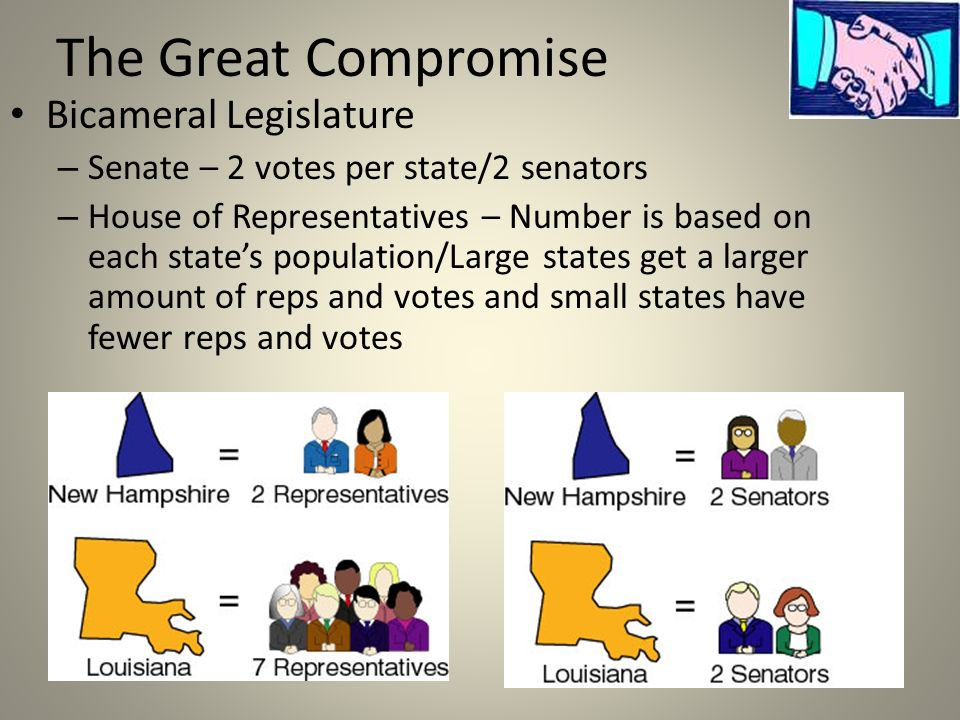 The Great Compromise Bicameral Legislature – Senate – 2 votes per state/2 senators – House of Representatives – Number is based on each states population/Large states get a larger amount of reps and votes and small states have fewer reps and votes