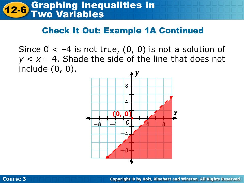 Check It Out: Example 1A Continued Course 3 12-6 Graphing Inequalities in Two Variables (0, 0) Since 0 < –4 is not true, (0, 0) is not a solution of y