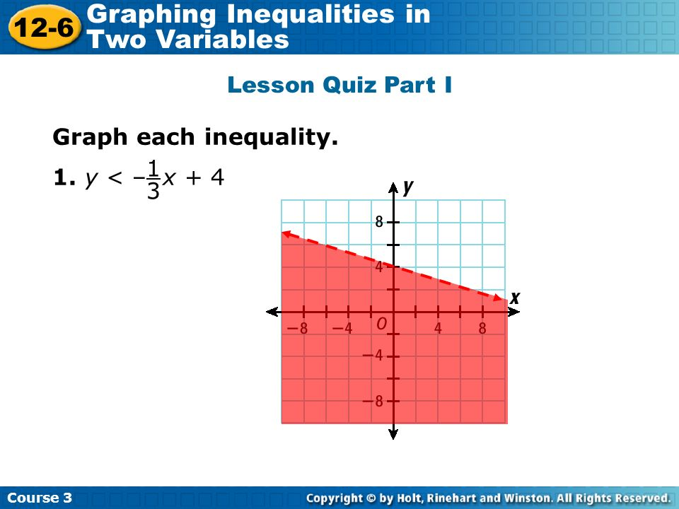 Graph each inequality. 1. y < – x + 4 1 3 Course 3 12-6 Graphing Inequalities in Two Variables Lesson Quiz Part I