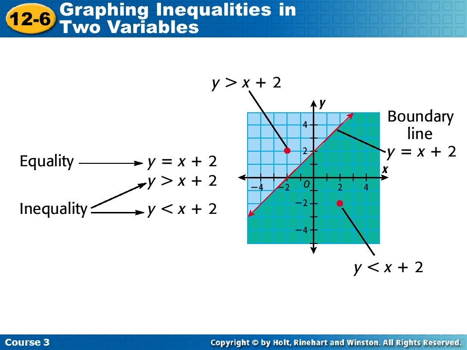Course 3 12-6 Graphing Inequalities in Two Variables