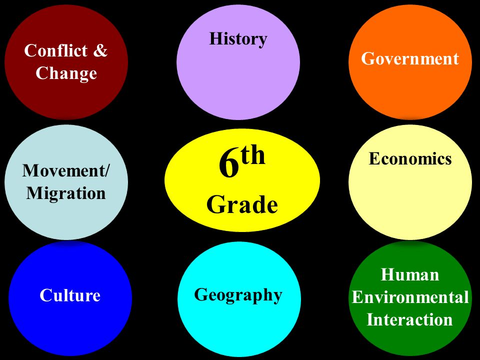 6 th Grade Conflict & Change Culture Government Human Environmental Interaction Movement/ Migration Economics Geography History