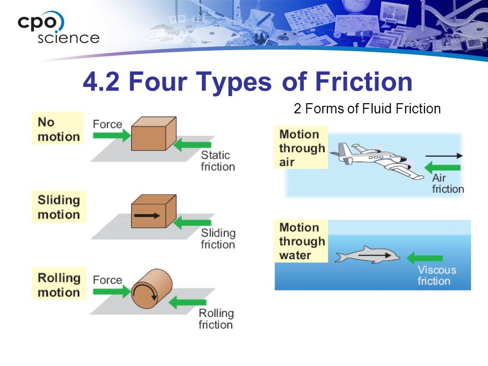 Vocabulary Friction: A force that resists motion.