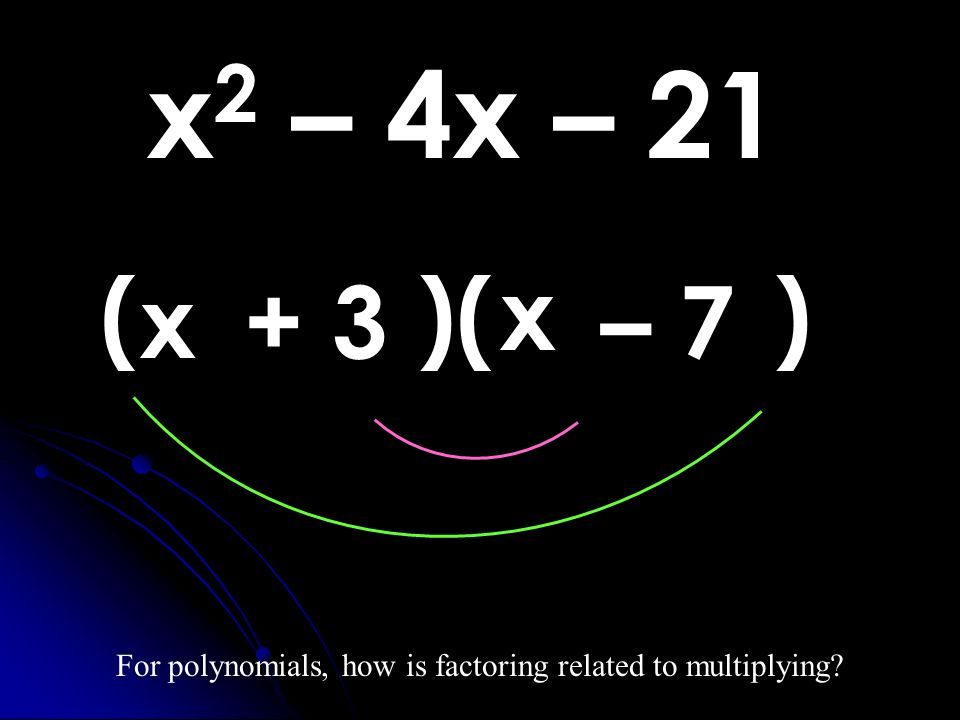 x 2 – 4x – 21 For polynomials, how is factoring related to multiplying? ( )( ) x x – 7+ 3