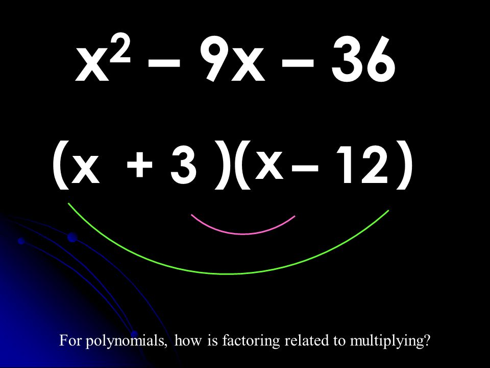 x 2 – 9x – 36 For polynomials, how is factoring related to multiplying? ( )( ) x x – 12+ 3