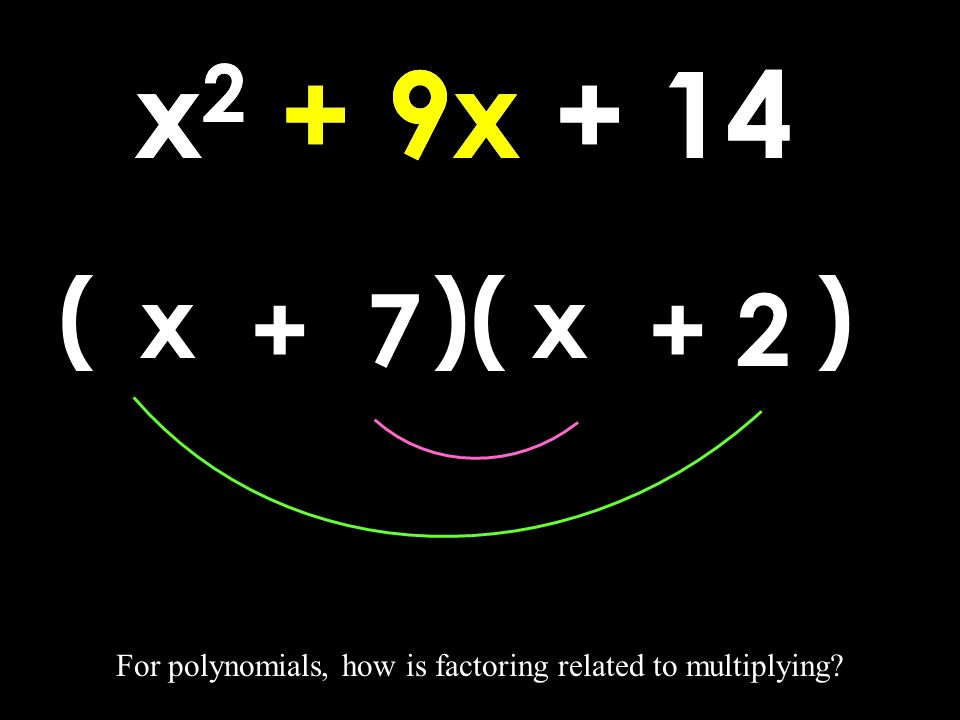 x 2 + 9x + 14 For polynomials, how is factoring related to multiplying.