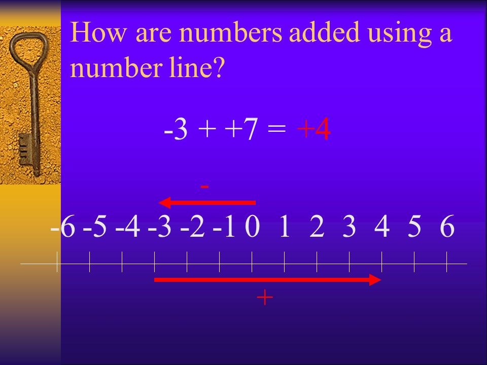 How are numbers added using a number line? 0123456-2-3-4-5-6 - + -3 + +7 =+4