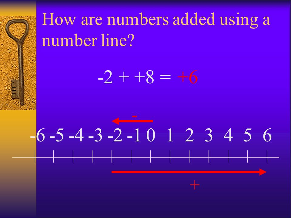 How are numbers added using a number line? 0123456-2-3-4-5-6 - + -2 + +8 =+6