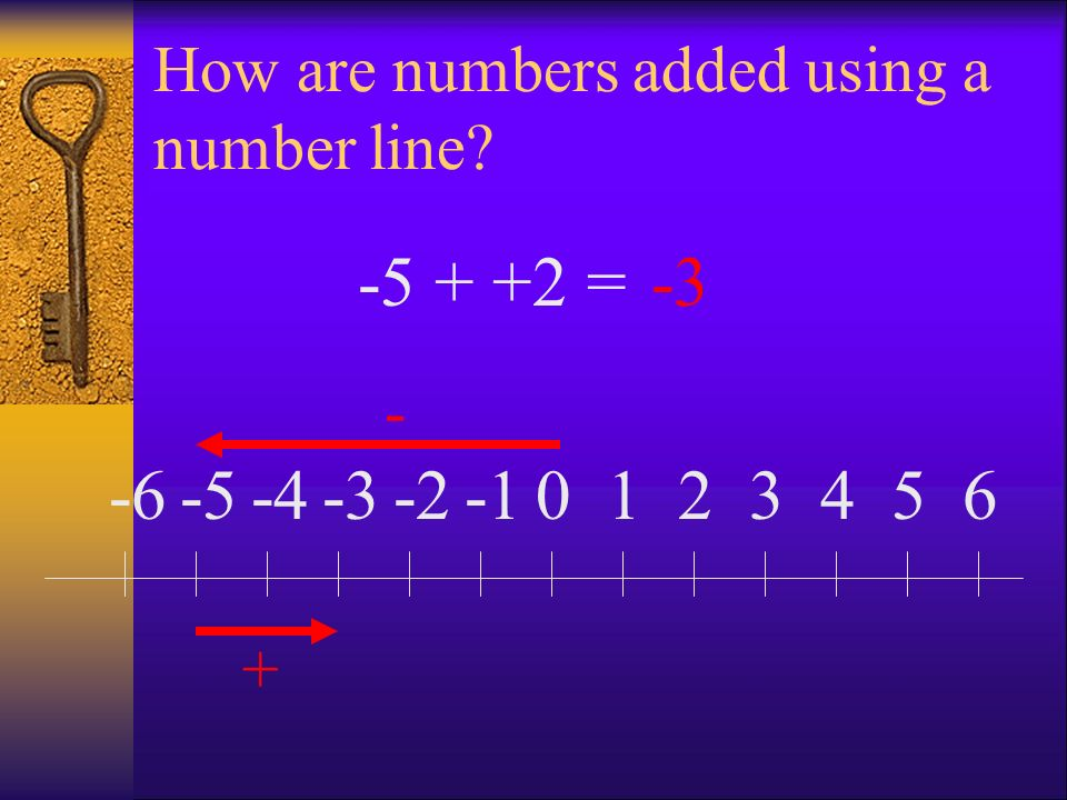 How are numbers added using a number line? 0123456-2-3-4-5-6 - + -5 + +2 =-3