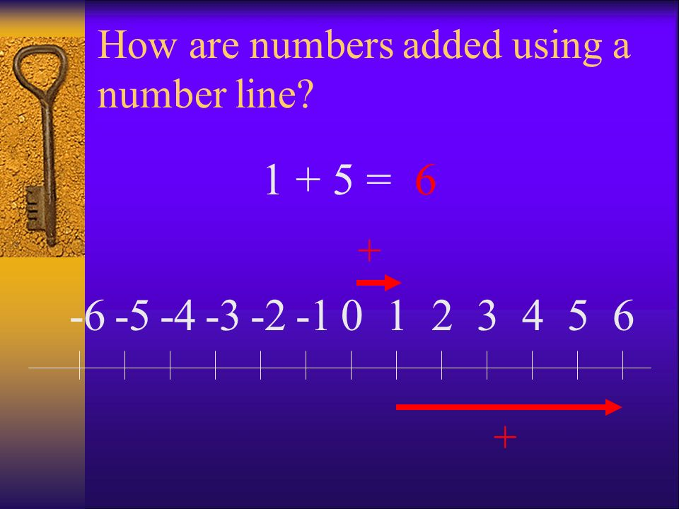 How are numbers added using a number line? 0123456-2-3-4-5-6 + + 1 + 5 =6