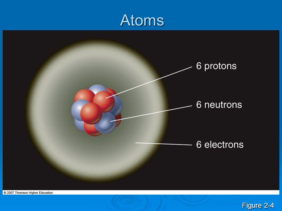 Atoms Figure 2-4