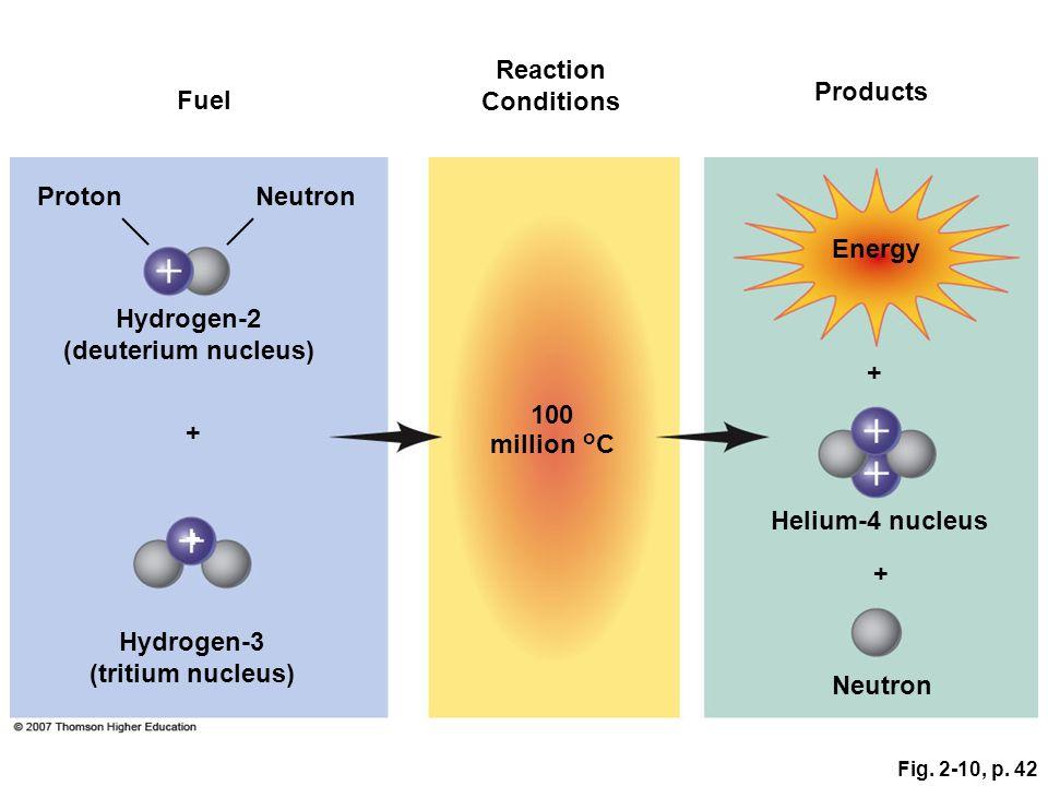 Fig. 2-10, p. 42 Neutron + Hydrogen-2 (deuterium nucleus) Hydrogen-3 (tritium nucleus) + ProtonNeutron 100 million °C Energy + Helium-4 nucleus Produc