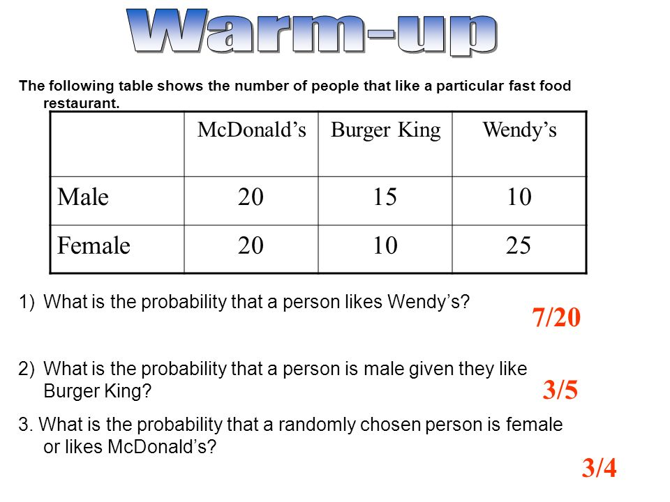 7/20 The following table shows the number of people that like a particular fast food restaurant.