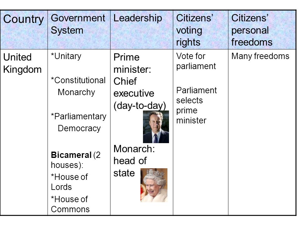 Country Government System LeadershipCitizens voting rights Citizens personal freedoms United Kingdom *Unitary *Constitutional Monarchy *Parliamentary