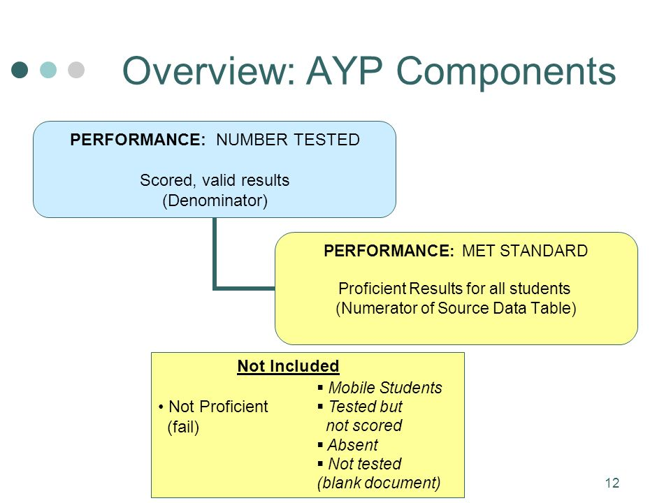 12 Overview: AYP Components PERFORMANCE: NUMBER TESTED Scored, valid results (Denominator) PERFORMANCE: MET STANDARD Proficient Results for all students (Numerator of Source Data Table) Not Included Not Proficient (fail) Mobile Students Tested but not scored Absent Not tested (blank document)