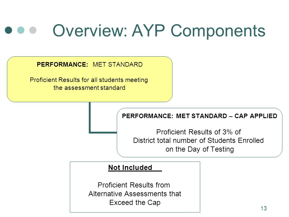 13 PERFORMANCE: MET STANDARD Proficient Results for all students meeting the assessment standard PERFORMANCE: MET STANDARD – CAP APPLIED Proficient Results of 3% of District total number of Students Enrolled on the Day of Testing Overview: AYP Components Not Included Proficient Results from Alternative Assessments that Exceed the Cap