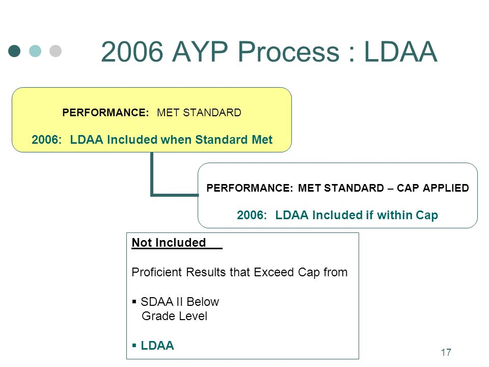 17 2006 AYP Process : LDAA PERFORMANCE: MET STANDARD 2006: LDAA Included when Standard Met PERFORMANCE: MET STANDARD – CAP APPLIED 2006: LDAA Included if within Cap Not Included Proficient Results that Exceed Cap from SDAA II Below Grade Level LDAA