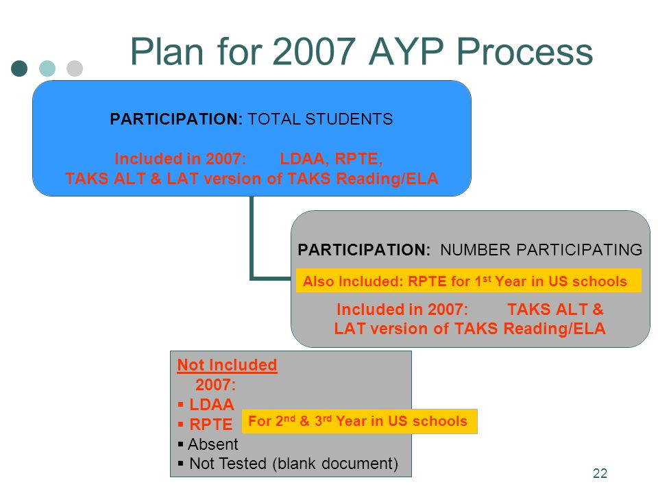 22 Also Included: RPTE for 1 st Year in US schools Plan for 2007 AYP Process Not Included 2007: LDAA RPTE Absent Not Tested (blank document) For 2 nd & 3 rd Year in US schools
