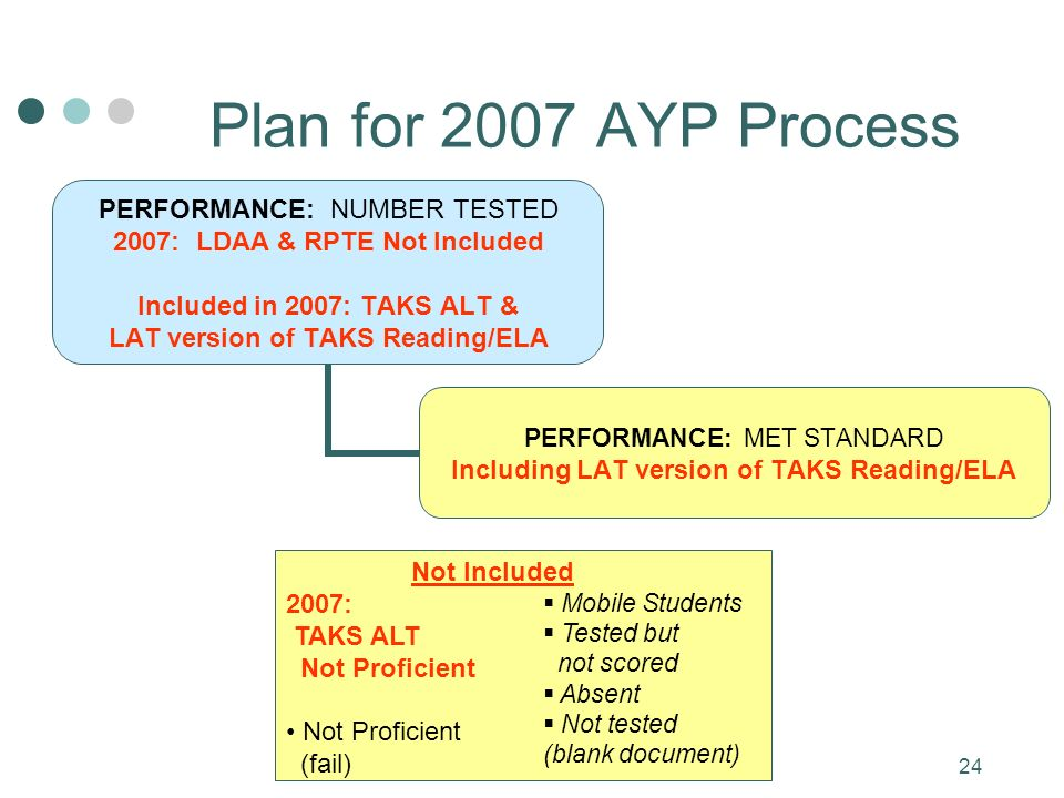 24 PERFORMANCE: NUMBER TESTED 2007: LDAA & RPTE Not Included Included in 2007: TAKS ALT & LAT version of TAKS Reading/ELA PERFORMANCE: MET STANDARD Including LAT version of TAKS Reading/ELA Plan for 2007 AYP Process Not Included 2007: TAKS ALT Not Proficient Not Proficient (fail) Mobile Students Tested but not scored Absent Not tested (blank document)