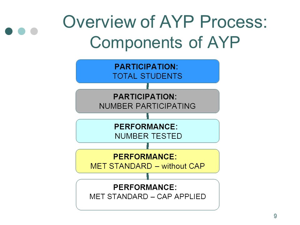 9 PARTICIPATION: TOTAL STUDENTS PARTICIPATION: NUMBER PARTICIPATING PERFORMANCE: NUMBER TESTED PERFORMANCE: MET STANDARD – without CAP PERFORMANCE: MET STANDARD – CAP APPLIED Overview of AYP Process: Components of AYP