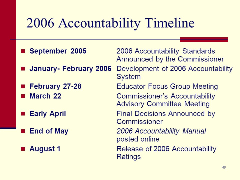 49 2006 Accountability Timeline September 20052006 Accountability Standards Announced by the Commissioner January- February 2006Development of 2006 Accountability System February 27-28Educator Focus Group Meeting March 22Commissioners Accountability Advisory Committee Meeting Early AprilFinal Decisions Announced by Commissioner End of May2006 Accountability Manual posted online August 1Release of 2006 Accountability Ratings