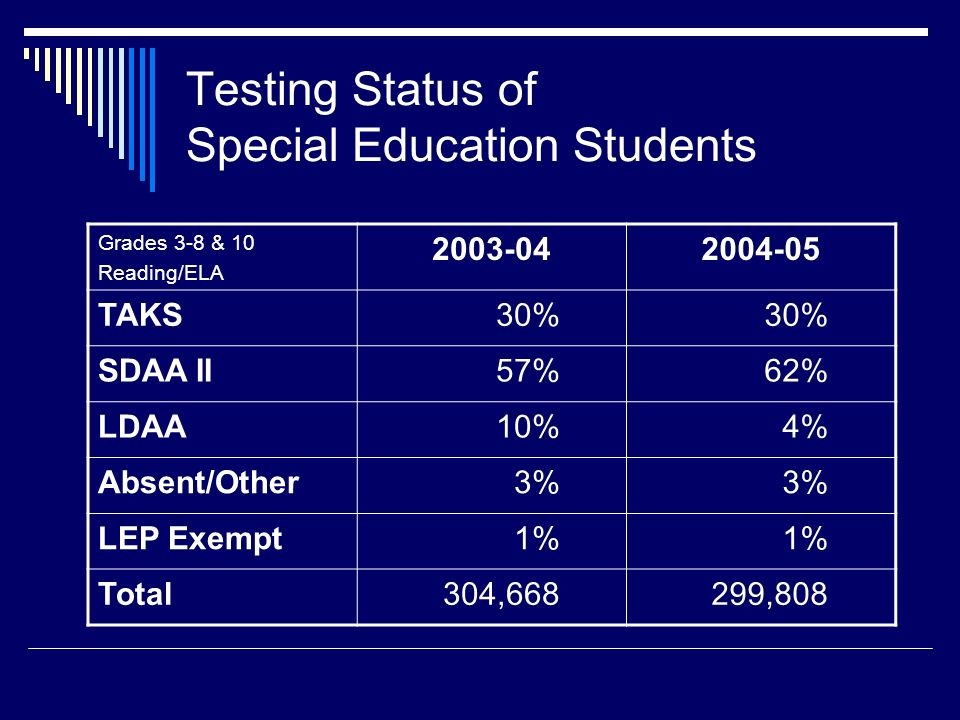 Testing Status of Special Education Students Grades 3-8 & 10 Reading/ELA TAKS30% SDAA II57%62% LDAA10%4% Absent/Other3% LEP Exempt1% Total304,668299,808