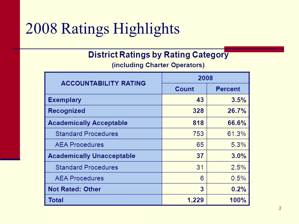 State Accountability Update