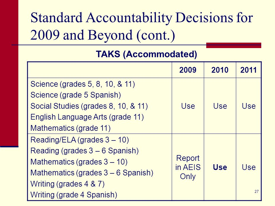 26 Standard Accountability Decisions for 2009 and Beyond 2009 (Final Decision) 2010* Exemplary 90% Recognized 75% 80% Academically Acceptable Reading/ELA 70% Writing, Social Studies 70% Mathematics 55% 60% Science 50% 55% * Standards for 2010 will be reviewed in 2009 and are subject to change.