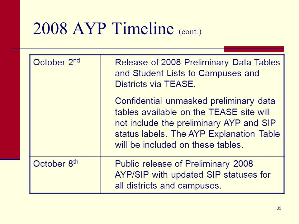 AYP Timeline Summer TAKS-M Standard Setting Process AugustTexas school districts retain all SIP evaluations from the prior year (based on 2007 AYP results) and continue implementation of SIP requirements.