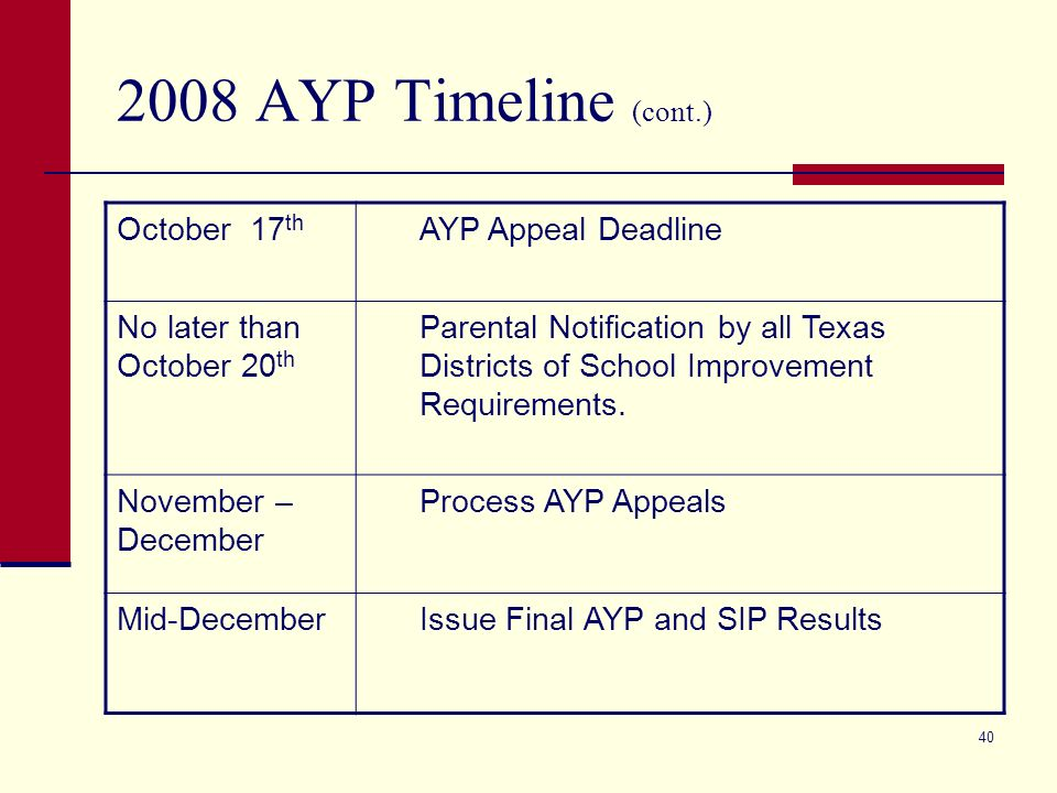 AYP Timeline (cont.) October 2 nd Release of 2008 Preliminary Data Tables and Student Lists to Campuses and Districts via TEASE.