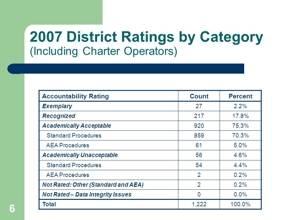 6 2007 District Ratings by Category (Including Charter Operators) Accountability RatingCountPercent Exemplary272.2% Recognized21717.8% Academically Acceptable92075.3% Standard Procedures85970.3% AEA Procedures615.0% Academically Unacceptable564.6% Standard Procedures544.4% AEA Procedures20.2% Not Rated: Other (Standard and AEA)20.2% Not Rated – Data Integrity Issues00.0% Total1,222100.0%