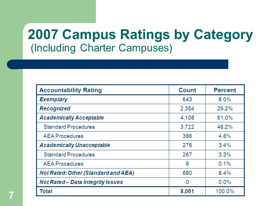 7 2007 Campus Ratings by Category (Including Charter Campuses) Accountability RatingCountPercent Exemplary6438.0% Recognized2,35429.2% Academically Acceptable4,10851.0% Standard Procedures3,72246.2% AEA Procedures3864.8% Academically Unacceptable2763.4% Standard Procedures2673.3% AEA Procedures90.1% Not Rated: Other (Standard and AEA)6808.4% Not Rated – Data Integrity Issues00.0% Total8,061100.0%