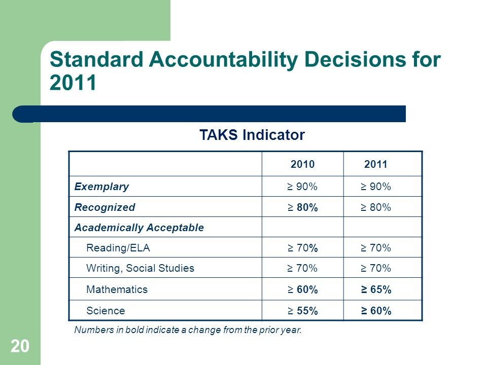 20 Standard Accountability Decisions for Exemplary 90% Recognized 80% Academically Acceptable Reading/ELA 70% Writing, Social Studies 70% Mathematics 60% 65% Science 55% 60% Numbers in bold indicate a change from the prior year.