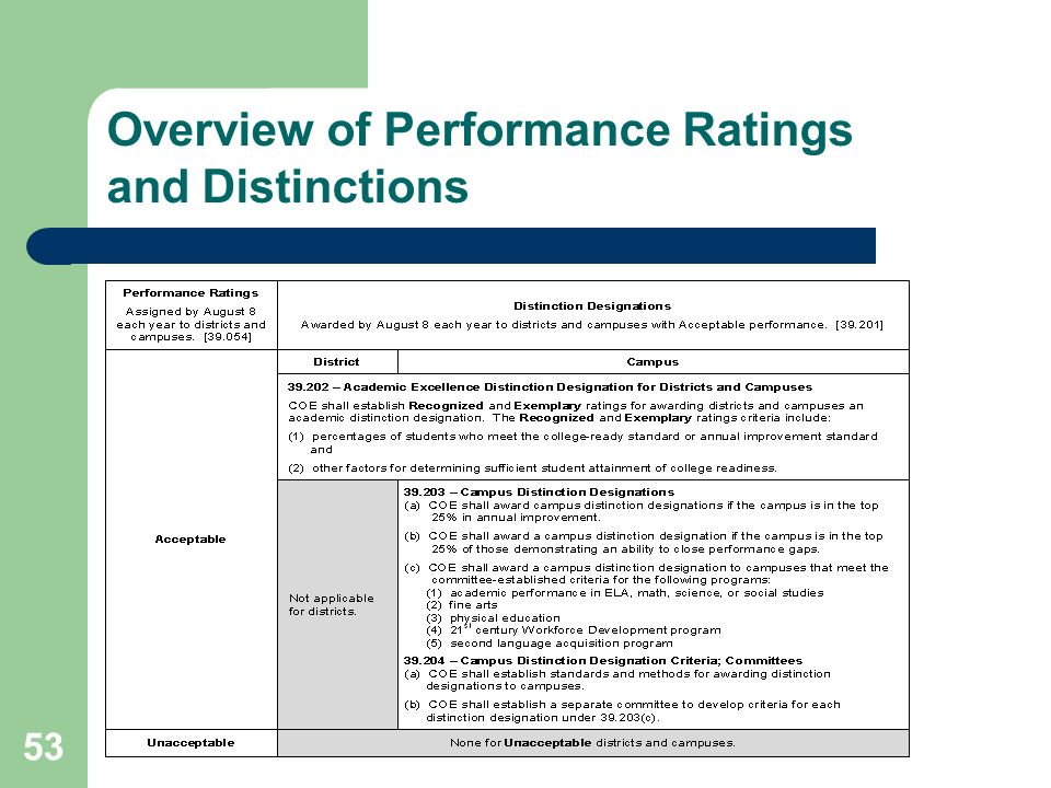 Overview of Performance Ratings and Distinctions 53