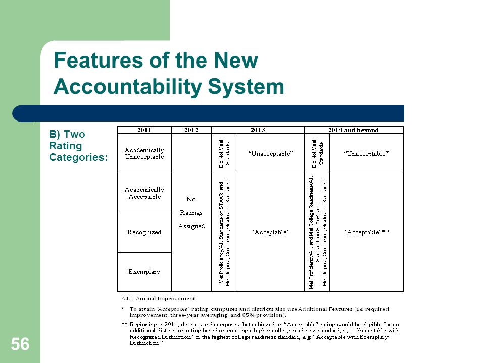 B) Two Rating Categories: Features of the New Accountability System 56